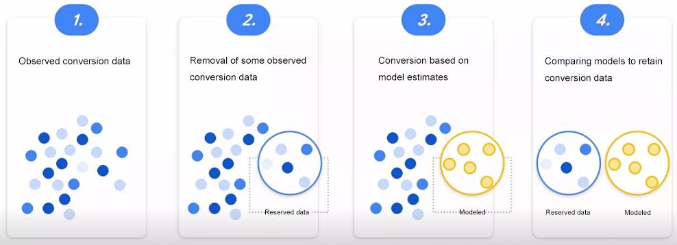 分享 Google 购物广告优化心法