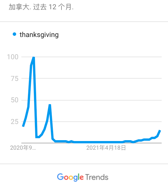 提前一个月,加拿大感恩节究竟什么不一样